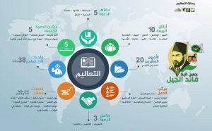 risalah taalim arab